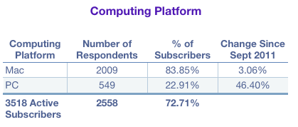 Tao Newsletter Stats: Mac or PC