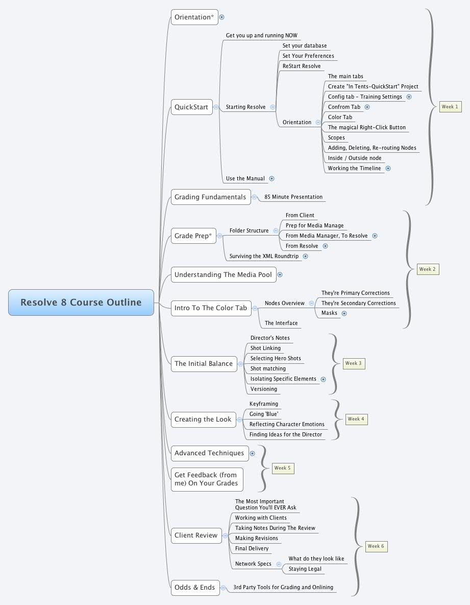 JPEG of Resolve 8 Training Mind Map