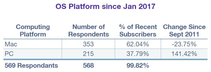 What OS are Newsletter Subscribers using (since January 2017)?